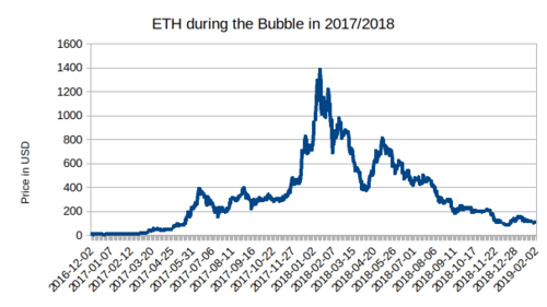 The 2017/2018 cryptocurrenczy bubble